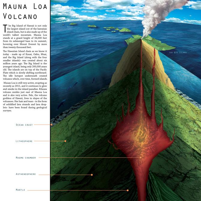 Mauna Loa - Art by Yvonne Byers